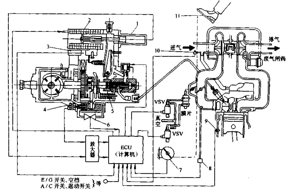 中国传动设备网 时间:2015-09-17 信息来源:汽车构造 为了改善柴油机的运转性能和适应严格的柴油机排放标准以及降低燃油消耗率的需要,从80年代开始,各种电控柴油机喷射系统就相继出现了 和传统的机械控制的柴油喷射系统相比,电控柴油喷射系统有下列的优点 1.机械控制喷射系统的基本控制信息是柴油机的转速和加速踏板的位置,而电控喷射系统则通过很多的传感器检测柴油机的运行状态和环境条件,并由电控单元计算出适应吃啊有就运行状况的控制量,然后由执行器实施,所以它控制精确,灵敏,而且在需要扩大控制功能的时候,只需